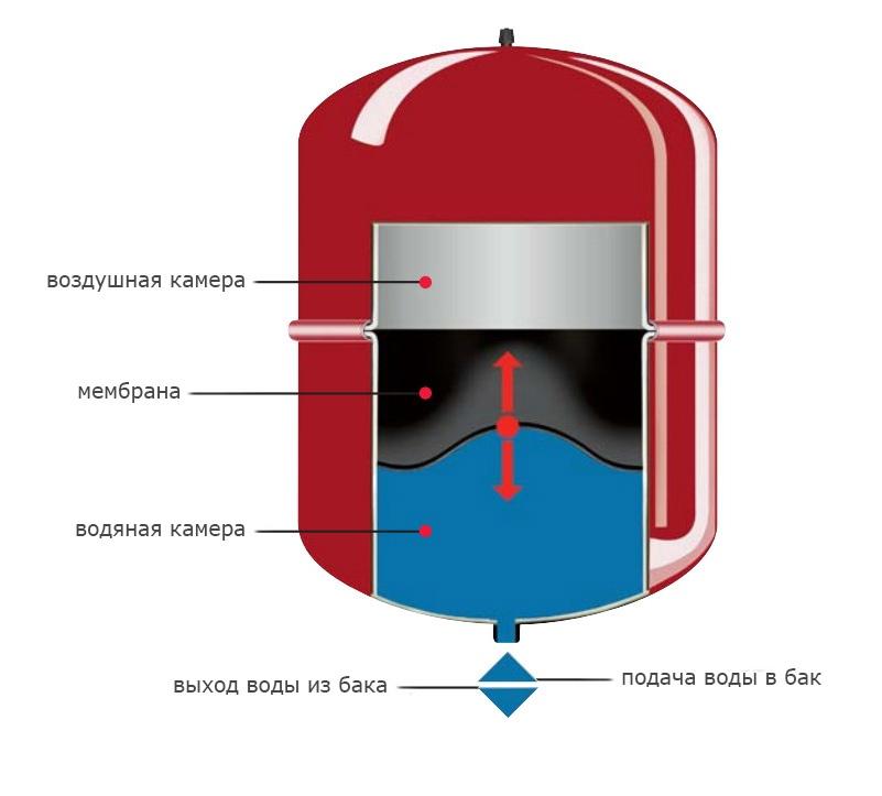 Установка термоголовки данфосс на радиатор